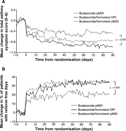 The Effects of Inhaled Budesonide on Lung Function in Smokers and ...