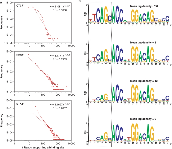 Genome Wide Identification Of In Vivo Protein DNA Binding