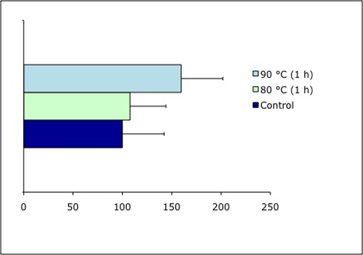 percentage of cell viability using a Cell number determined using coulter counter  as fbs percentage increases in dmem, cell  cell viability and proliferation in vitro.