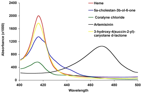 Heme Mediates Cytotoxicity from Artemisinin and Serves as a General Anti Proliferation Target, 66050